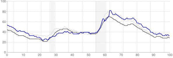 Barnstable Town, Massachusetts monthly unemployment rate chart